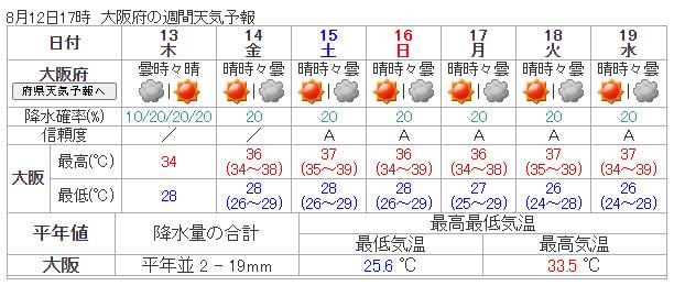 大阪の週間天気予報と気温